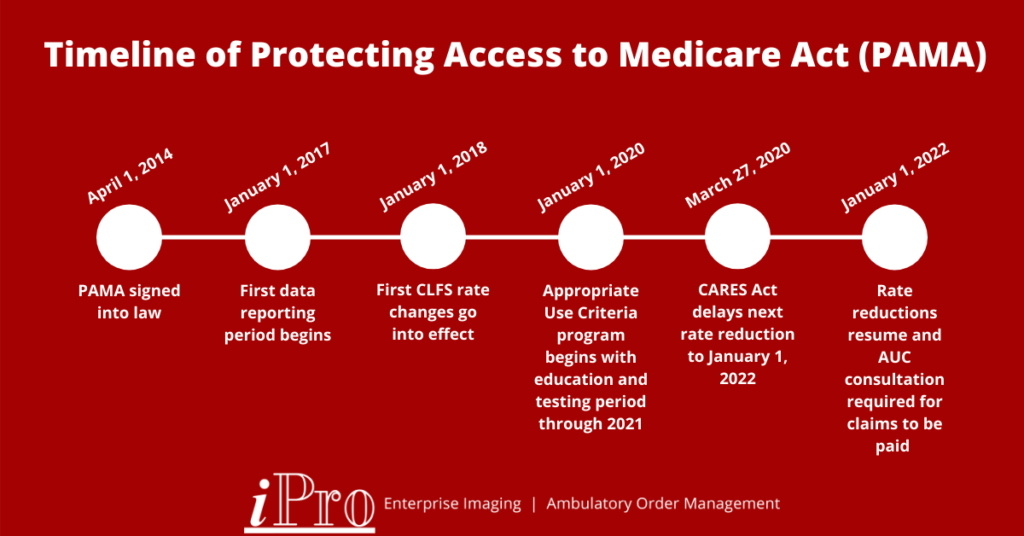 Timeline of Protecting Access to Medicare Act (PAMA)